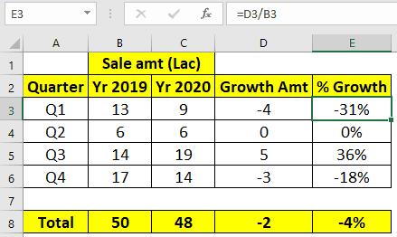 Calculate percent increase decrease in Excel